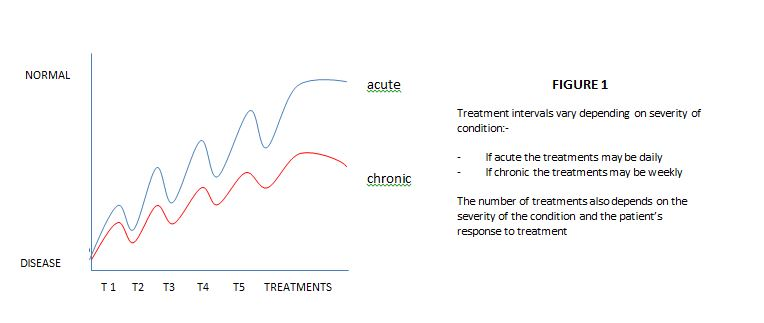 graph-for-acup-treatment